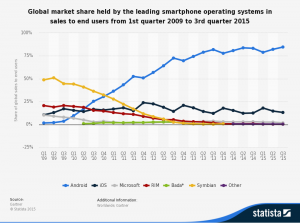 World Market Share Mobile Phones